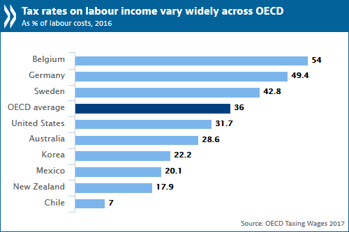 Oecd Tax Rates On Labour Income Continued Decreasing