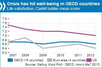 well-being in OECD countries