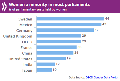 Women in parliaments ENG