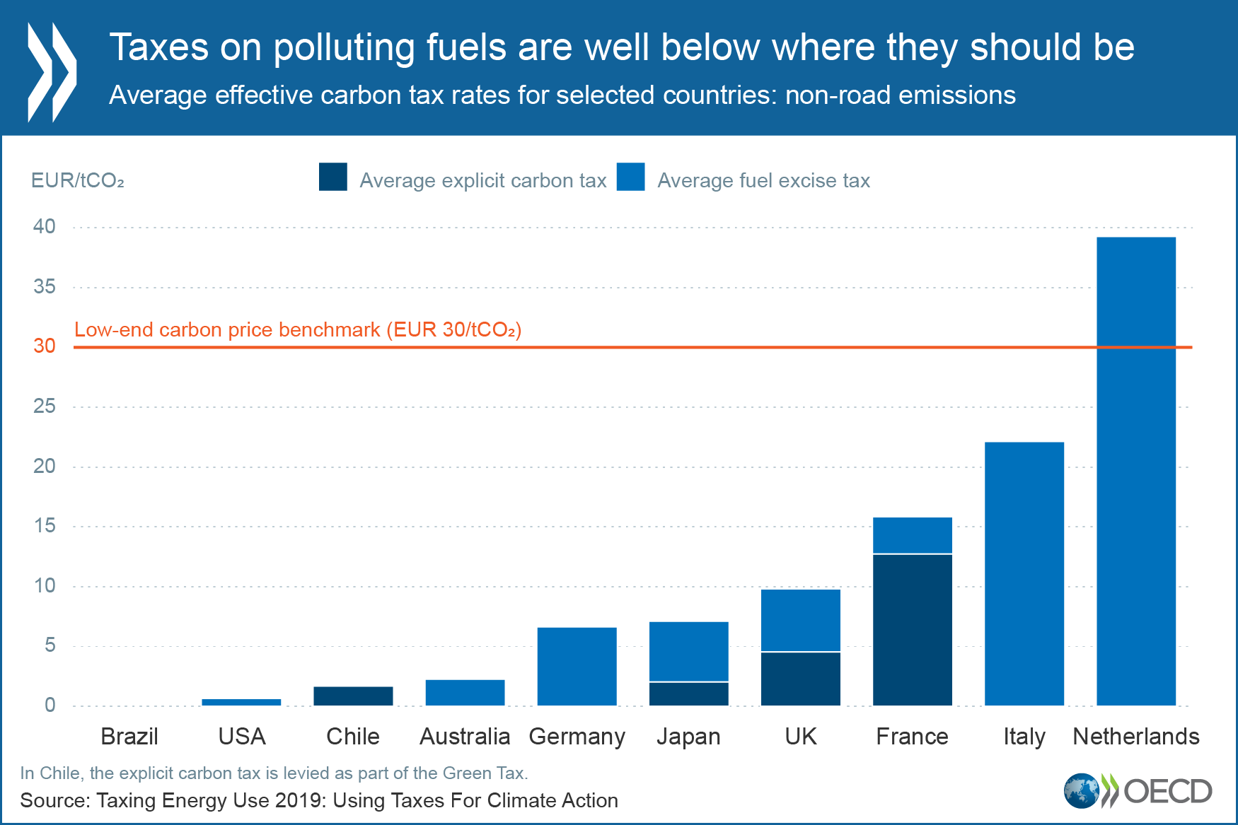 Taxes on polluting fuels