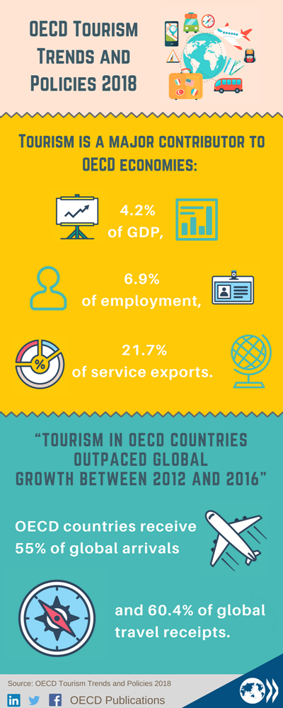 OECD Tourism Trends and Policies 2018 - en - OECD