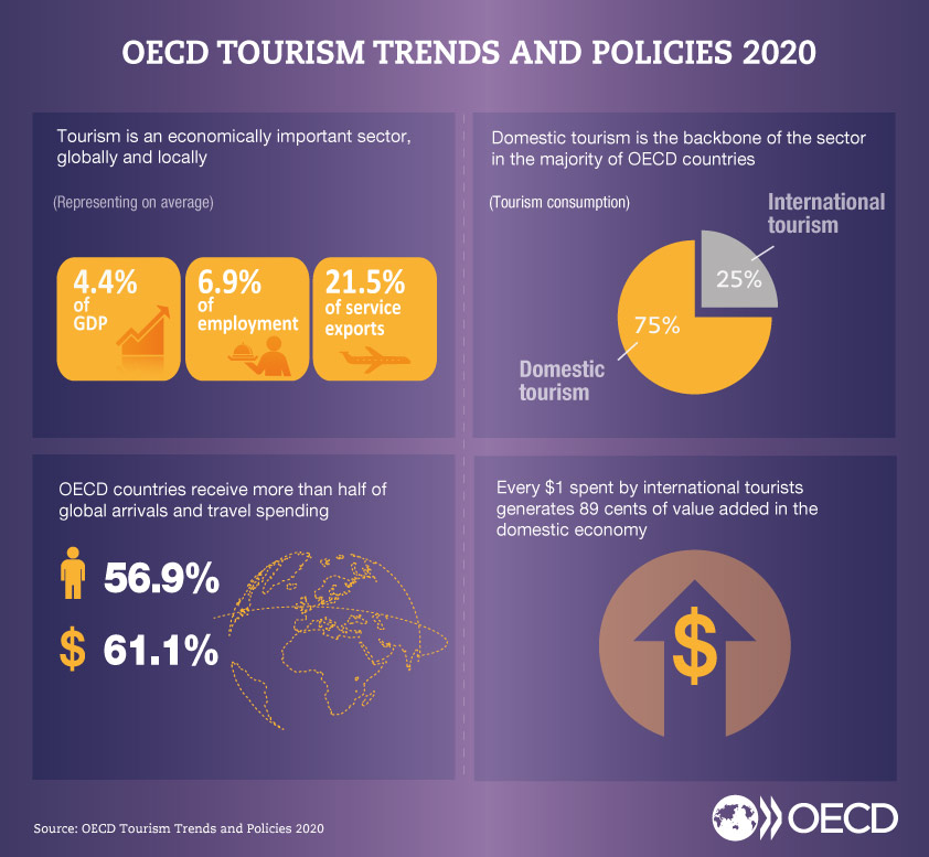 Oecd Tourism Trends And Policies 2020 En Oecd