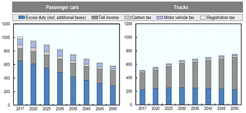decarbonising-road-transport-key-figure