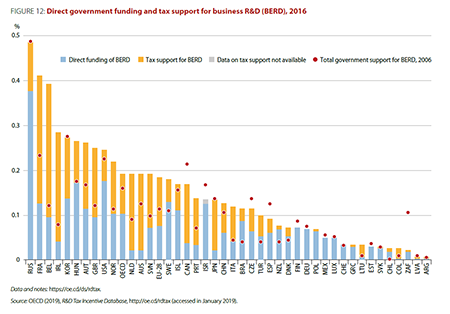 cts-infographic-fig12-direct-gov-funding-r-d