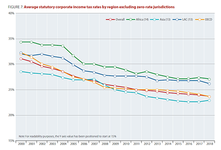 cts-infographic-figure7-avg-statutory-tax-rates-by-region