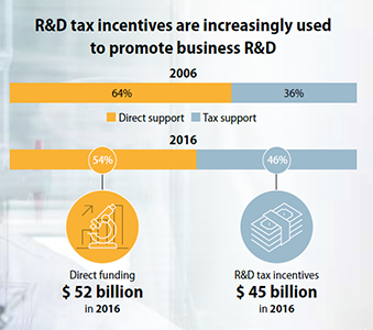 cts-infographic-R-D-tax-incentives-2006-2016