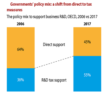 cts-infographic-R-D-tax-incentives-2006-2017