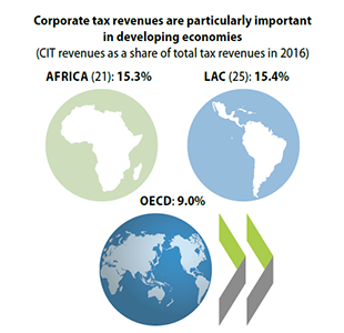 cts-infographic-corporate-tax-revenues-dev-countries