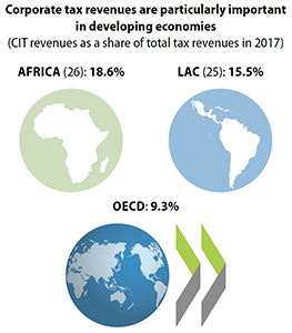 cts-infographic-corporate-tax-revenues-developing-countries