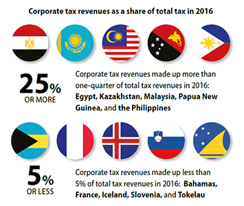 cts-infographic-corporate-tax-revenues-share-total-tax
