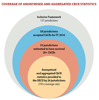 infographic-coverage-of-anonymised-aggregated-cbcr-statistics