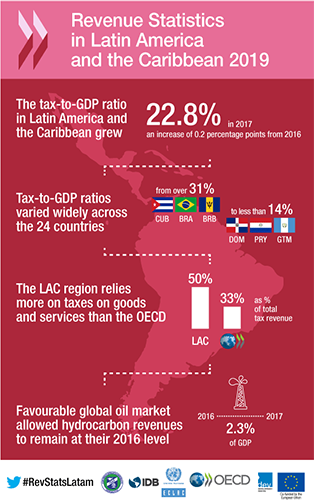 rs-lac-infographic-2019-english