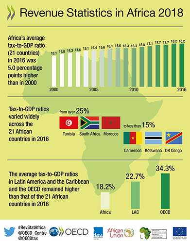 English Overview Infographic for Revenue Statistics in Africa 2018
