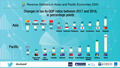 Revenue Statistics in Asia and Pacific Economies - infographic for changes to gdp