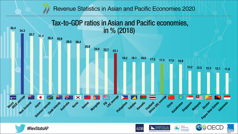 Revenue Statistics in Asia and Pacific Economies - infographic tax-to-gdp