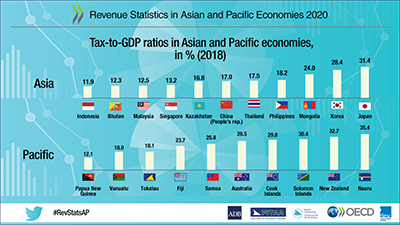 Revenue Statistics in Asia and Pacific Economies - infographic for regions