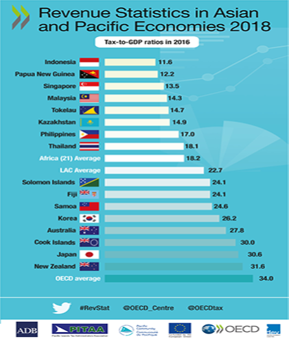 revenue statistics in asia and pacific economies 2018 infographic asia