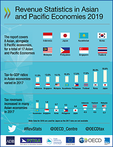 Revenue Statistics in Asia and Pacific Economies - infographic for Asia countries