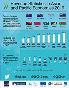 Revenue Statistics in Asia and Pacific Economies - infographic for Pacific countries