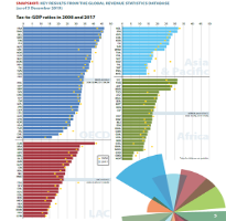 Global Revenue Statistics Database infographic