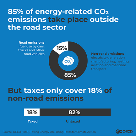Taxing Energy Use - Road Sector Infographic
