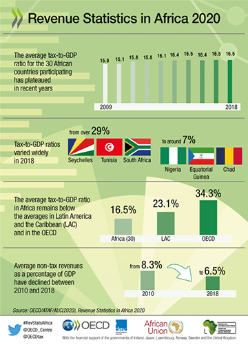 English Overview Infographic for Revenue Statistics in Africa
