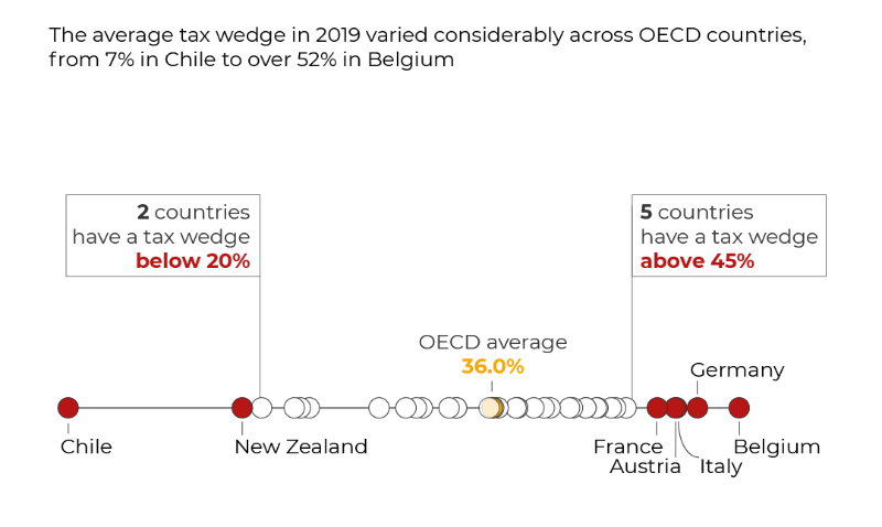 Tax wedge on labour costs in OECD countries, 2019