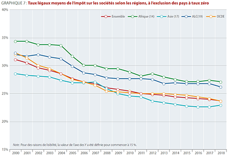 cts-infographic-figure7-avg-statutory-tax-rates-by-region-FR