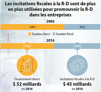 cts-infographic-r-d-tax-incentives-2006-2016-FR