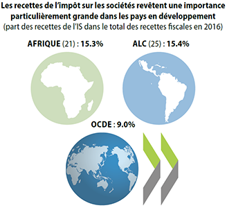 cts-infographic-tax-revenues-dev-countries-FR