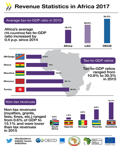 revenue statistics in Africa 2017 infographic