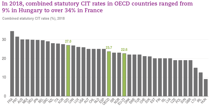 Ct Car Tax Calculator >> Oecd Tax Database Oecd