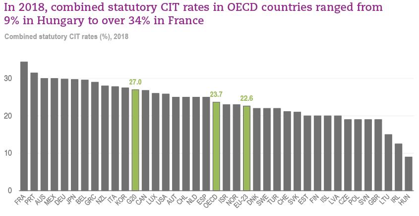 OECD Tax Database - OECD