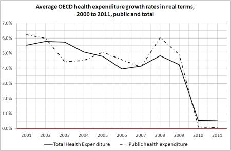 Average OECD health expenditure growth rates
