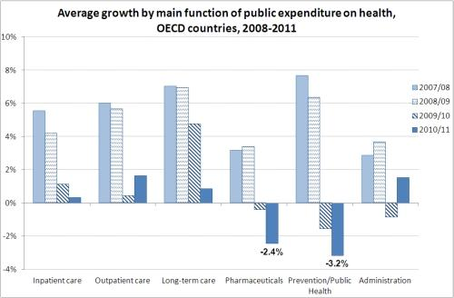Average growth by main function of public expenditure on health