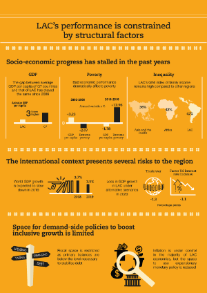 Latin American Economic Outlook 2019 - Chapter 1 infographic