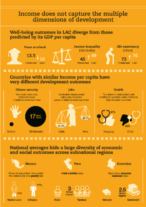 Latin American Economic Outlook 2019 - Chapter 2 - Infographic
