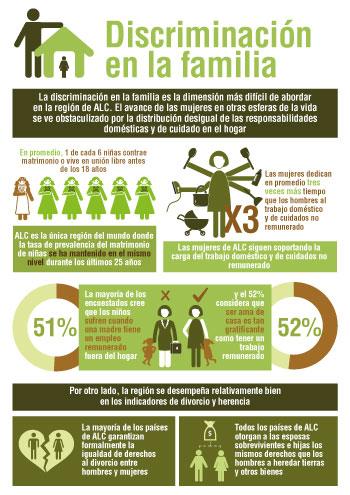 Sigi 2020 Regional Report For Latin America And The Caribbean En Oecd