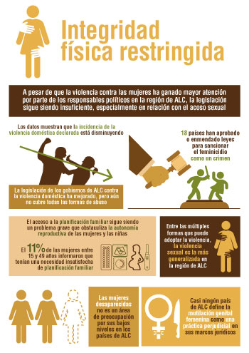 SIGI LAC infographic Spanish chapter 4 small