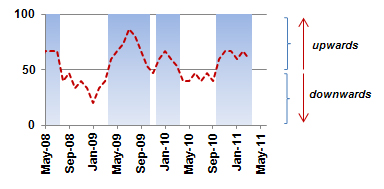 This Quarter In Asia Asian Business Cycle Indicators