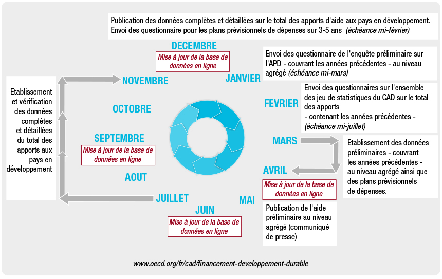 Data cycle FSD french