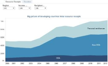 Big picture of developing countries' total resource receipts