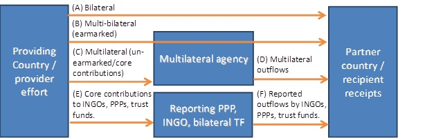 tracking donor flows through multilateral agencies