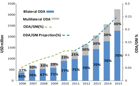 Korea ODA Levels 2006 - 2015