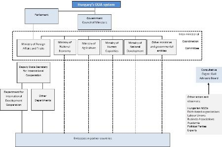 Hungary's development co-operation organisation chart
