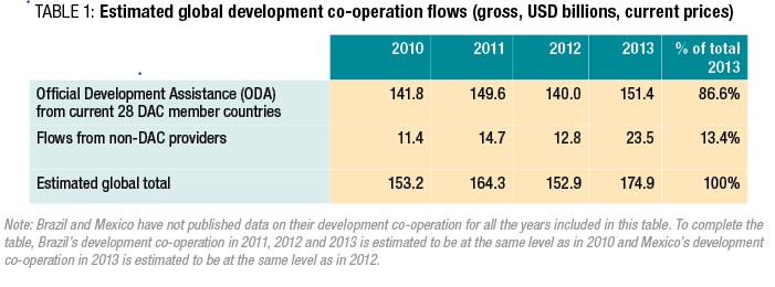 Estimated global development co-operation figures (Issues brief May 2015)