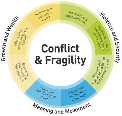 DACnews Conflict and Fragility diagram