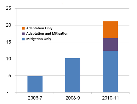 DACnews Feb2014 bar chart Trends in Climate-related Aid