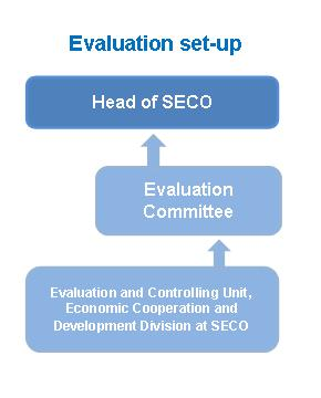 Member profile - SECO (Switzerland)