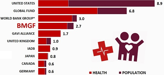Top ten donors in health sector